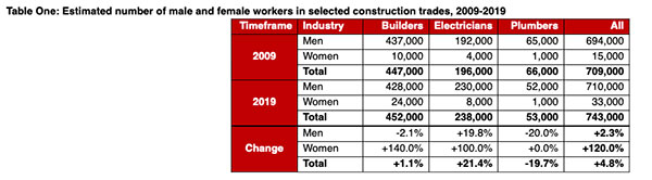 Rapid rise in female tradespeople over past decade chart
